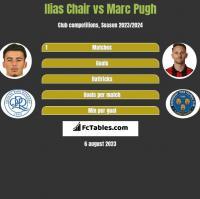 Ilias Chair vs Marc Pugh h2h player stats