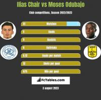 Ilias Chair vs Moses Odubajo h2h player stats