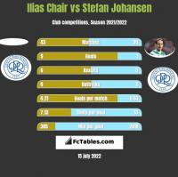 Ilias Chair vs Stefan Johansen h2h player stats