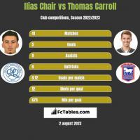 Ilias Chair vs Thomas Carroll h2h player stats