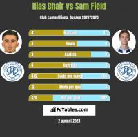 Ilias Chair vs Sam Field h2h player stats