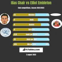 Ilias Chair vs Elliot Embleton h2h player stats