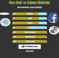 Ilias Chair vs Adama Diakhaby h2h player stats