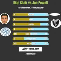 Ilias Chair vs Joe Powell h2h player stats