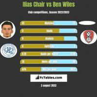 Ilias Chair vs Ben Wiles h2h player stats