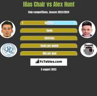 Ilias Chair vs Alex Hunt h2h player stats