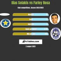 Ilias Solakis vs Farley Rosa h2h player stats