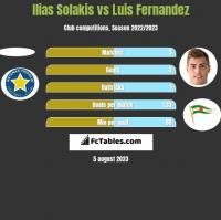Ilias Solakis vs Luis Fernandez h2h player stats