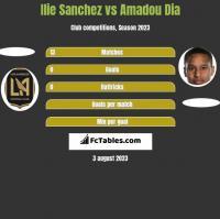 Ilie Sanchez vs Amadou Dia h2h player stats