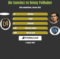 Ilie Sanchez vs Benny Feilhaber h2h player stats