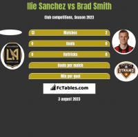 Ilie Sanchez vs Brad Smith h2h player stats
