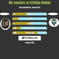 Ilie Sanchez vs Cristian Roldan h2h player stats