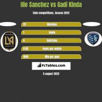 Ilie Sanchez vs Gadi Kinda h2h player stats
