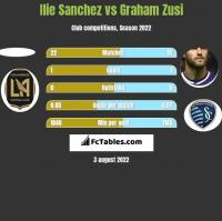 Ilie Sanchez vs Graham Zusi h2h player stats