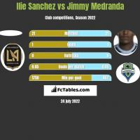 Ilie Sanchez vs Jimmy Medranda h2h player stats