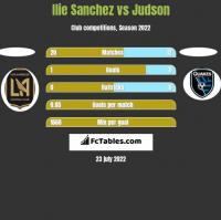 Ilie Sanchez vs Judson h2h player stats