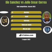 Ilie Sanchez vs Julio Cesar Correa h2h player stats