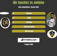 Ilie Sanchez vs Juninho h2h player stats