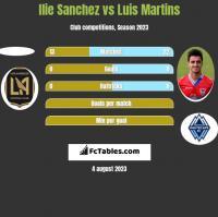 Ilie Sanchez vs Luis Martins h2h player stats