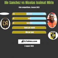 Ilie Sanchez vs Nicolas Issimat Mirin h2h player stats