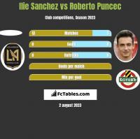 Ilie Sanchez vs Roberto Puncec h2h player stats