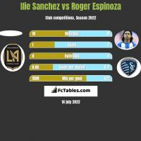 Ilie Sanchez vs Roger Espinoza h2h player stats