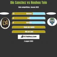 Ilie Sanchez vs Nouhou Tolo h2h player stats