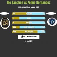 Ilie Sanchez vs Felipe Hernandez h2h player stats
