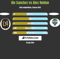 Ilie Sanchez vs Alex Roldan h2h player stats