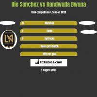 Ilie Sanchez vs Handwalla Bwana h2h player stats