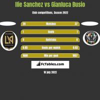 Ilie Sanchez vs Gianluca Busio h2h player stats