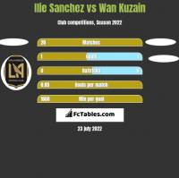 Ilie Sanchez vs Wan Kuzain h2h player stats