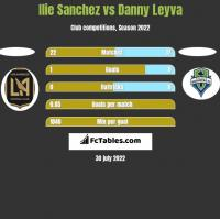 Ilie Sanchez vs Danny Leyva h2h player stats