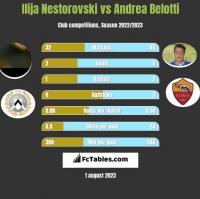 Ilija Nestorovski vs Andrea Belotti h2h player stats