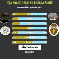 Ilija Nestorovski vs Andrea Favilli h2h player stats