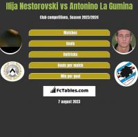 Ilija Nestorovski vs Antonino La Gumina h2h player stats