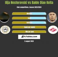 Ilija Nestorovski vs Balde Diao Keita h2h player stats