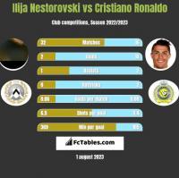 Ilija Nestorovski vs Cristiano Ronaldo h2h player stats