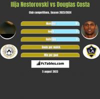 Ilija Nestorovski vs Douglas Costa h2h player stats