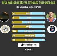 Ilija Nestorovski vs Ernesto Torregrossa h2h player stats