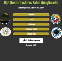 Ilija Nestorovski vs Fabio Quagliarella h2h player stats