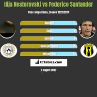 Ilija Nestorovski vs Federico Santander h2h player stats