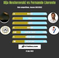 Ilija Nestorovski vs Fernando Llorente h2h player stats