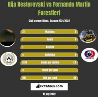 Ilija Nestorovski vs Fernando Martin Forestieri h2h player stats