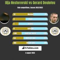 Ilija Nestorovski vs Gerard Deulofeu h2h player stats
