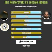 Ilija Nestorovski vs Gonzalo Higuain h2h player stats
