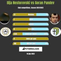 Ilija Nestorovski vs Goran Pandev h2h player stats