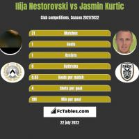 Ilija Nestorovski vs Jasmin Kurtic h2h player stats