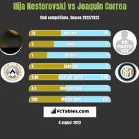 Ilija Nestorovski vs Joaquin Correa h2h player stats