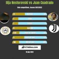 Ilija Nestorovski vs Juan Cuadrado h2h player stats